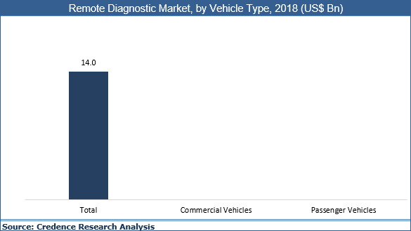 Remote Diagnostic Market