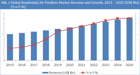 Residential Air Purifier Market Size Share And Forecast