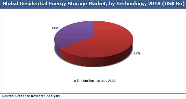 Residential Energy Storage Market