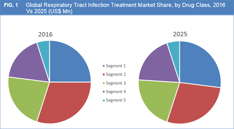 Respiratory Tract Infection Treatment Market