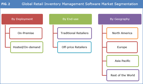 Retail Inventory Management Software Market