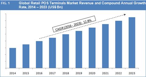 Retail POS Terminals Market