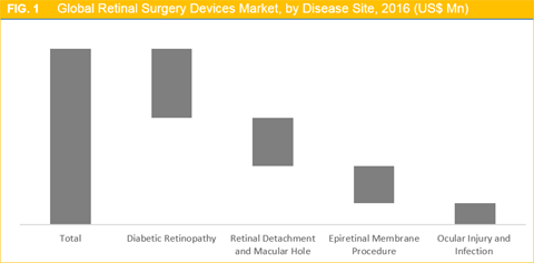 Retinal Surgery Devices Market