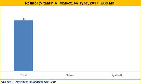 Retinol (Vitamin A) Market