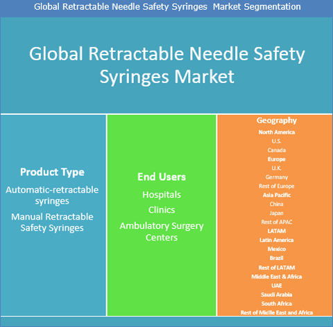Retractable Needle Safety Syringes Market