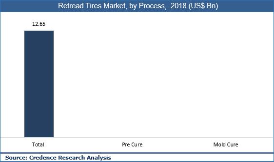 Retread Tires Market