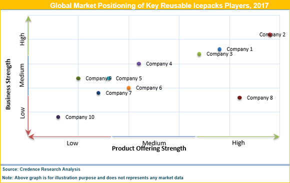 Reusable Icepacks Market