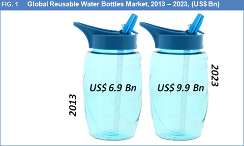 Reusable Water Bottles Market