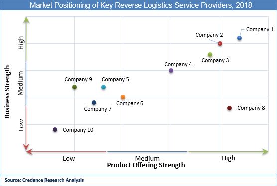 Reverse Logistics Market