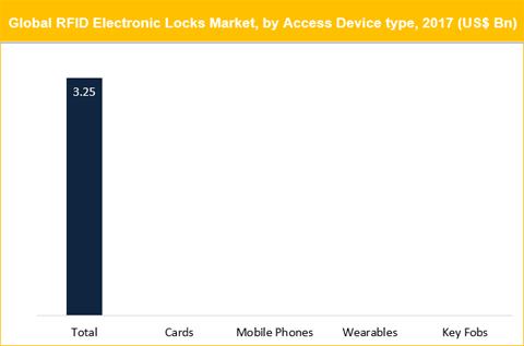 RFID Electronic Locks Market