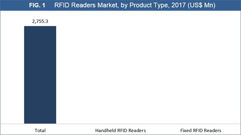 RFID Readers Market