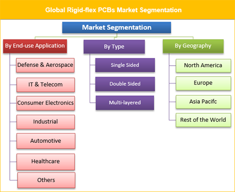 Rigid-flex Printed Circuit Boards (PCBs) Market