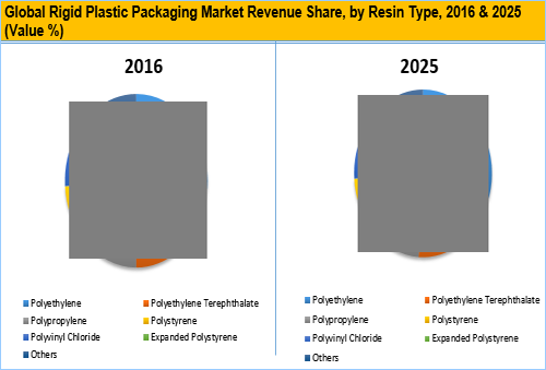 Rigid Plastic Packaging Market