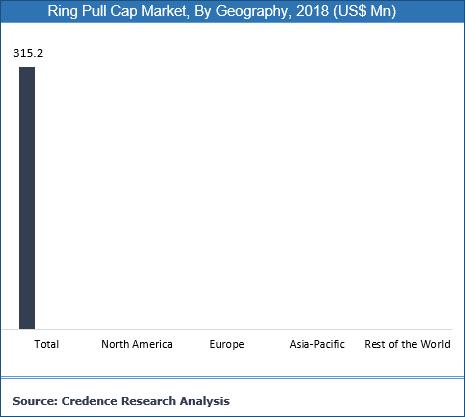 Ring Pull Cap Market