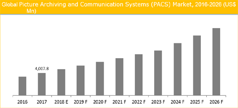 PACS And RIS Market