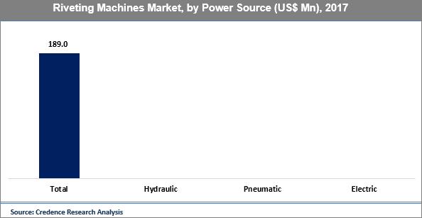 Riveting Machines Market
