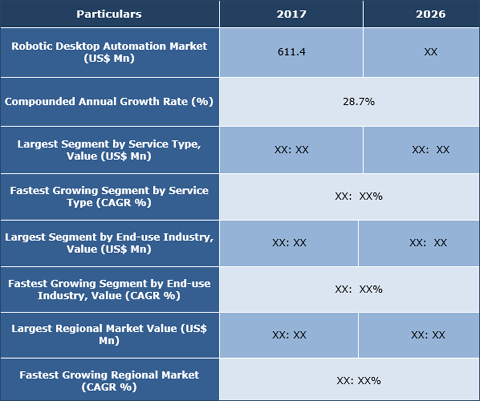Robotic Desktop Automation (RDA) Market