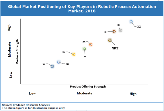 Robotic Process Automation Market