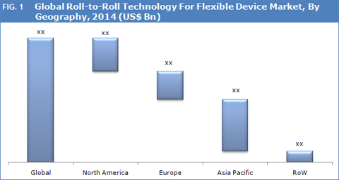 Roll To Roll (R2R) Technology For Flexible Device Market