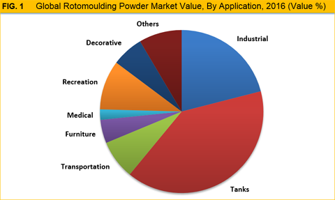 Rotomoulding Powder Market