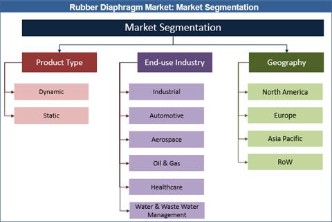 Rubber Diaphragm Market