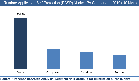 Runtime Application Self-Protection (RASP) Market