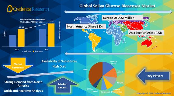 Global Saliva Glucose Biosensor Market