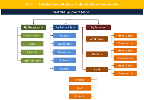 Satellite Communication Equipment Market