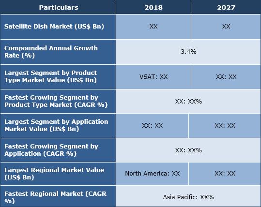 Satellite Dish Market