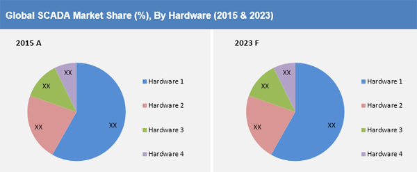global scada market in the oil In the report, global scada market has been segmented by system component,  architecture type, industry vertical and  oil and gas industry.