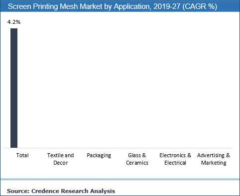 Screen Printing Mesh Market
