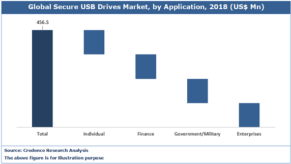Secure USB Drives Market