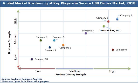 Secure USB Drives Market