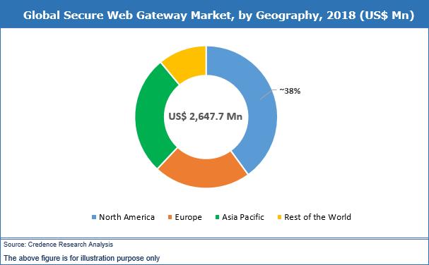 Secure Web Gateway Market