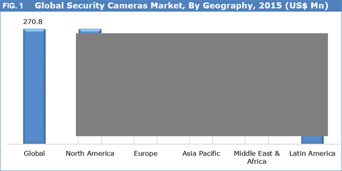 Security Cameras Market