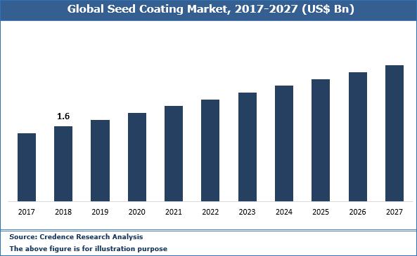 Seed Coating Market