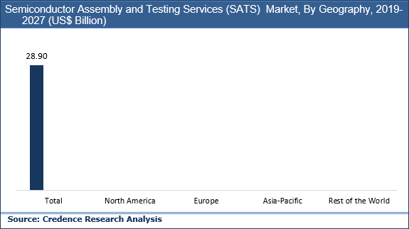 Semiconductor Assembly & Testing Services Market