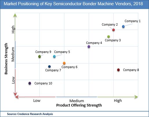 Semiconductor Bonder Machine Market