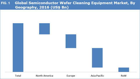 Semiconductor Wafer Cleaning Equipment Market