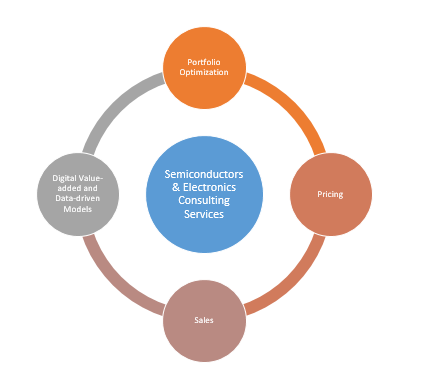 Semiconductors & Electronics Consulting Services