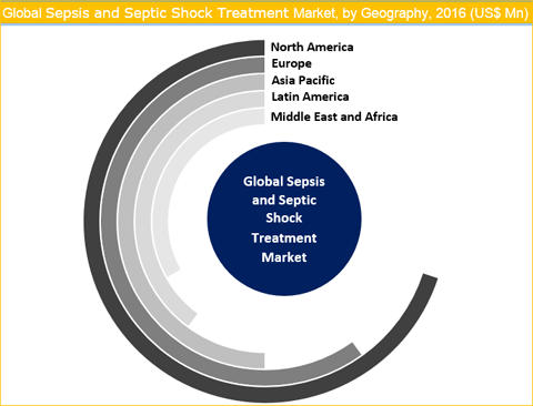 Sepsis And Septic Shock Treatment Market