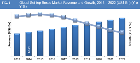 Set-top Boxes Market