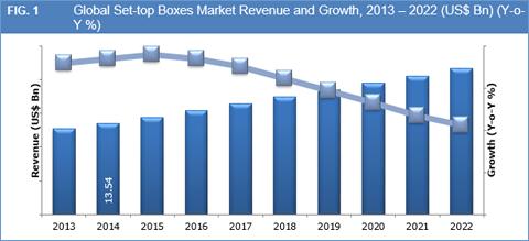 Set Top Boxes Market