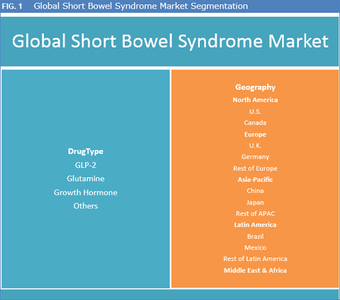 Short Bowel Syndrome Market