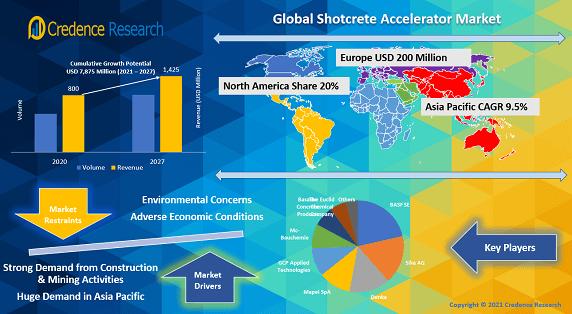 Global Shotcrete Accelerator Market