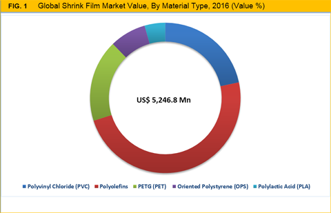 Shrink Films Market