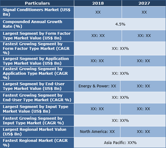 Signal Conditioners Market