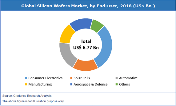 Silicon Wafers Market