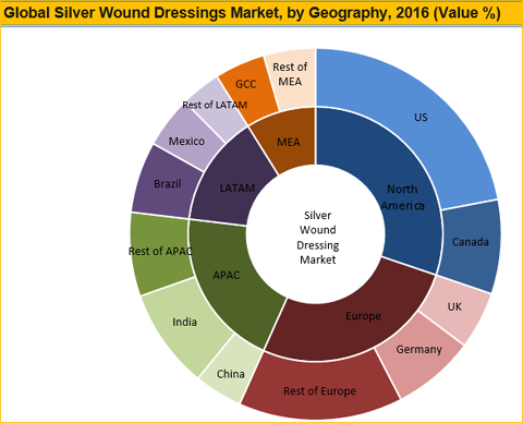Silver Wound Dressing Market