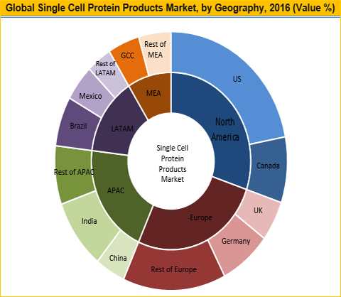 Single Cell Protein Products Market